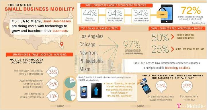 State of Small Business Mobility