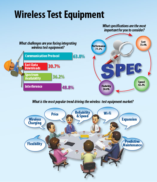Wireless Test Equipment Survey Results Infographic